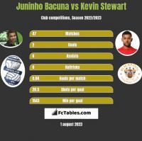 Juninho Bacuna vs Kevin Stewart h2h player stats