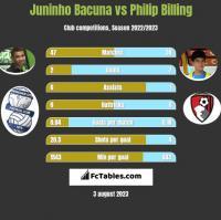 Juninho Bacuna vs Philip Billing h2h player stats