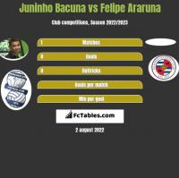 Juninho Bacuna vs Felipe Araruna h2h player stats