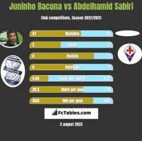 Juninho Bacuna vs Abdelhamid Sabiri h2h player stats