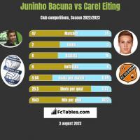 Juninho Bacuna vs Carel Eiting h2h player stats