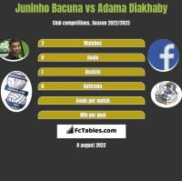 Juninho Bacuna vs Adama Diakhaby h2h player stats