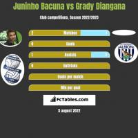 Juninho Bacuna vs Grady Diangana h2h player stats