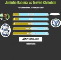 Juninho Bacuna vs Trevoh Chalobah h2h player stats