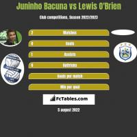Juninho Bacuna vs Lewis O'Brien h2h player stats