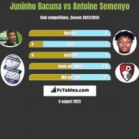 Juninho Bacuna vs Antoine Semenyo h2h player stats