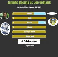 Juninho Bacuna vs Joe Gelhardt h2h player stats