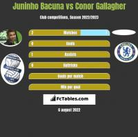 Juninho Bacuna vs Conor Gallagher h2h player stats