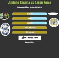 Juninho Bacuna vs Aaron Rowe h2h player stats