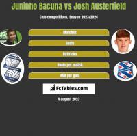 Juninho Bacuna vs Josh Austerfield h2h player stats