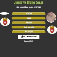 Junior vs Bruno Cesar h2h player stats