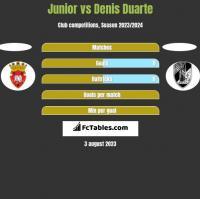 Junior vs Denis Duarte h2h player stats