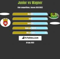 Junior vs Wagner h2h player stats