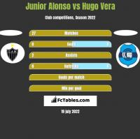 Junior Alonso vs Hugo Vera h2h player stats