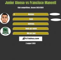 Junior Alonso vs Francisco Manenti h2h player stats