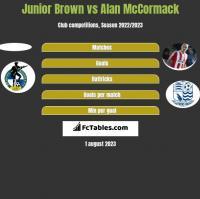Junior Brown vs Alan McCormack h2h player stats