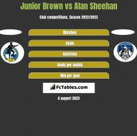 Junior Brown vs Alan Sheehan h2h player stats