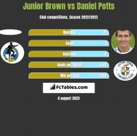 Junior Brown vs Daniel Potts h2h player stats