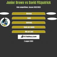 Junior Brown vs David Fitzpatrick h2h player stats