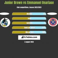 Junior Brown vs Emmanuel Onariase h2h player stats