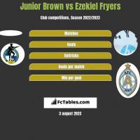 Junior Brown vs Ezekiel Fryers h2h player stats