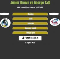 Junior Brown vs George Taft h2h player stats