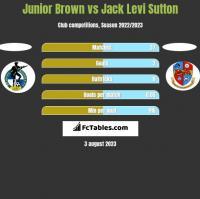 Junior Brown vs Jack Levi Sutton h2h player stats