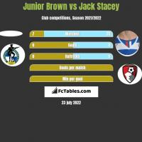 Junior Brown vs Jack Stacey h2h player stats