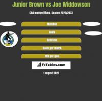 Junior Brown vs Joe Widdowson h2h player stats