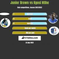 Junior Brown vs Kgosi Ntlhe h2h player stats