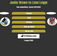 Junior Brown vs Leon Legge h2h player stats