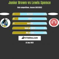 Junior Brown vs Lewis Spence h2h player stats