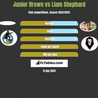 Junior Brown vs Liam Shephard h2h player stats