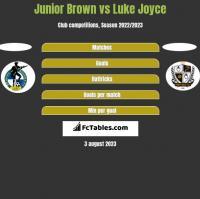Junior Brown vs Luke Joyce h2h player stats