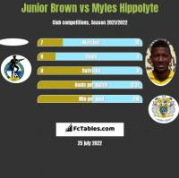 Junior Brown vs Myles Hippolyte h2h player stats