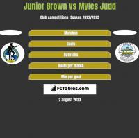 Junior Brown vs Myles Judd h2h player stats