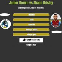 Junior Brown vs Shaun Brisley h2h player stats