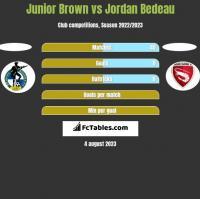 Junior Brown vs Jordan Bedeau h2h player stats
