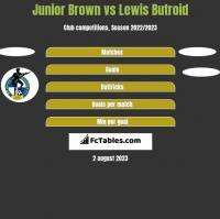 Junior Brown vs Lewis Butroid h2h player stats