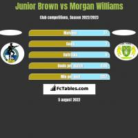 Junior Brown vs Morgan Williams h2h player stats