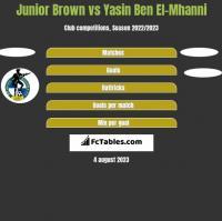 Junior Brown vs Yasin Ben El-Mhanni h2h player stats