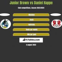 Junior Brown vs Daniel Happe h2h player stats