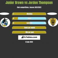Junior Brown vs Jordon Thompson h2h player stats