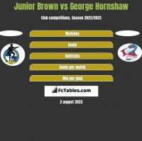 Junior Brown vs George Hornshaw h2h player stats