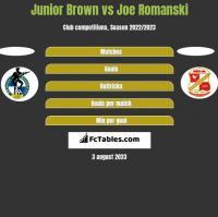 Junior Brown vs Joe Romanski h2h player stats
