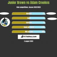 Junior Brown vs Adam Crookes h2h player stats