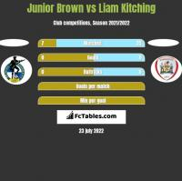 Junior Brown vs Liam Kitching h2h player stats