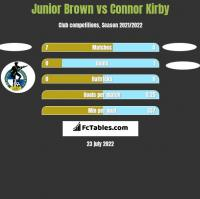 Junior Brown vs Connor Kirby h2h player stats