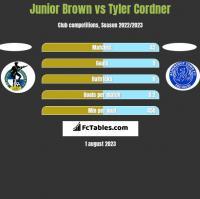 Junior Brown vs Tyler Cordner h2h player stats
