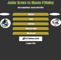 Junior Brown vs Mason O'Malley h2h player stats